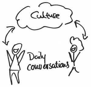 Team culture is nurtured and fought for in daily informal conversations—not meetings.
